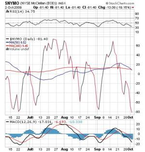 Daily Reading of the NYSE McClellan Oscillator